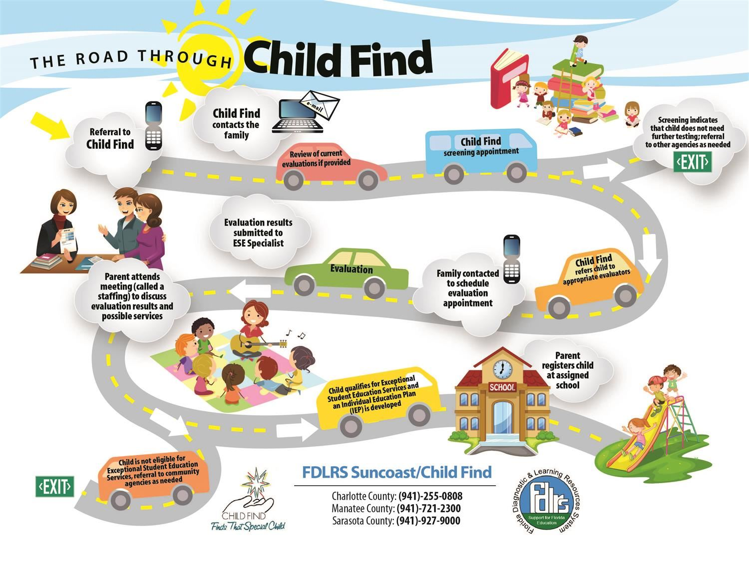 Child Find Info Graphic